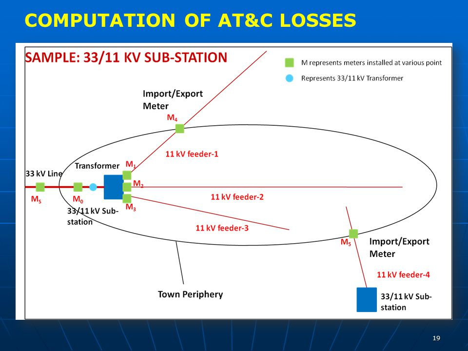 COMPUTATION OF AT&C LOSSES