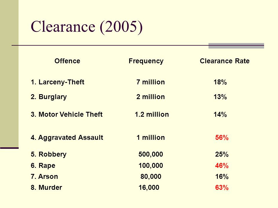 Clearance (2005) Offence Frequency Clearance Rate 1. Larceny-Theft