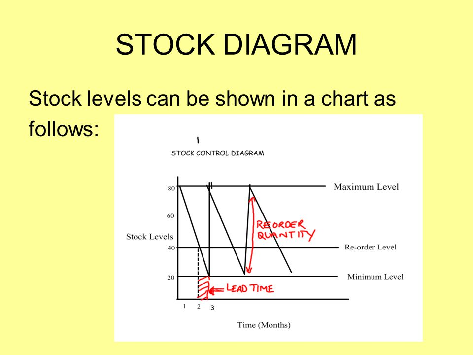 STOCK DIAGRAM Stock levels can be shown in a chart as follows: