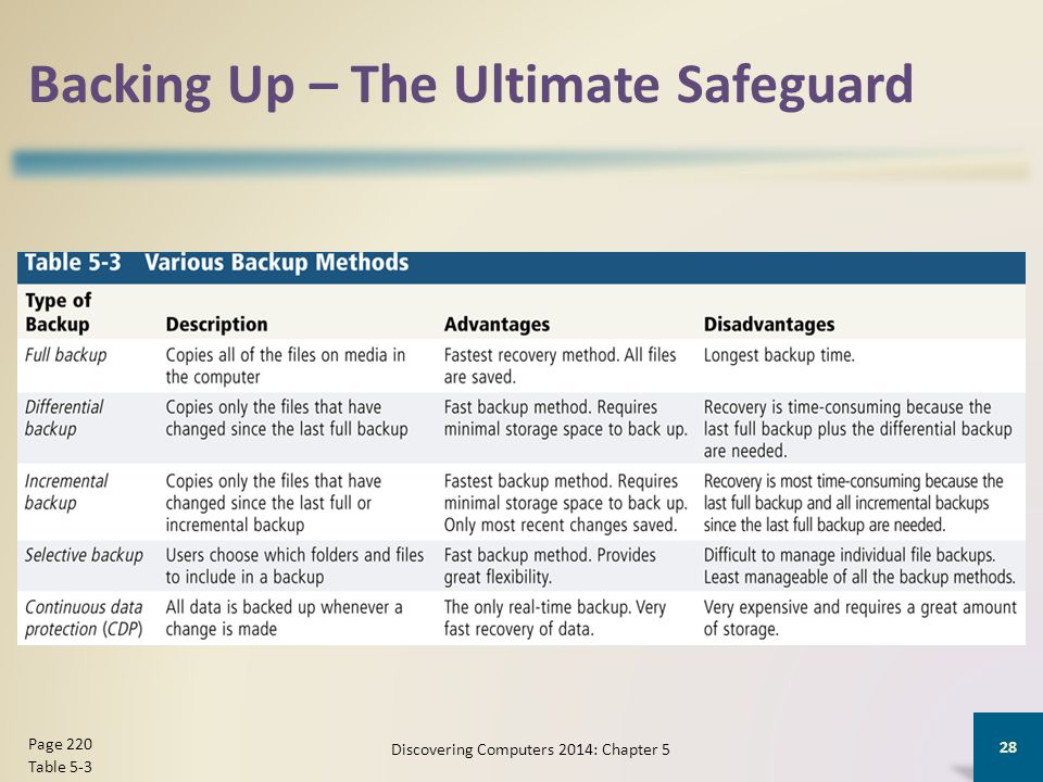 Backing Up – The Ultimate Safeguard