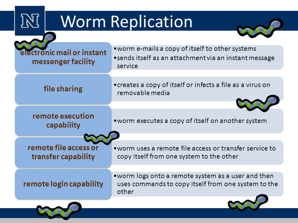 Worm Replication electronic mail or instant messenger facility