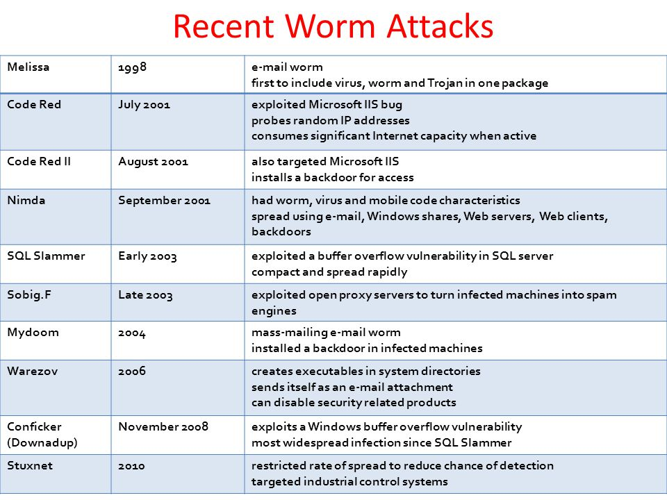 Recent Worm Attacks Melissa 1998 e-mail worm