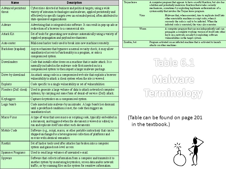 Table 6.1 Malware Terminology (Table can be found on page 201