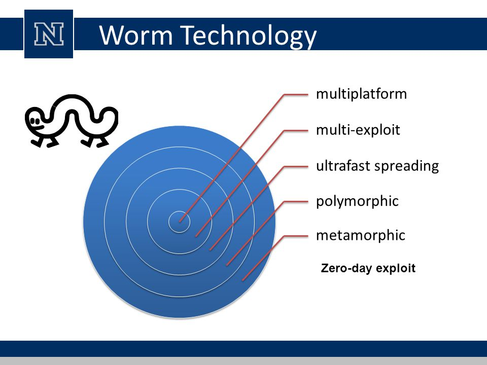 Worm Technology multiplatform multi-exploit ultrafast spreading