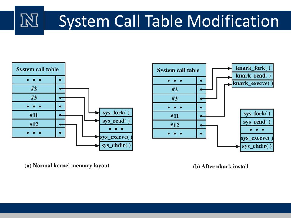 System Call Table Modification