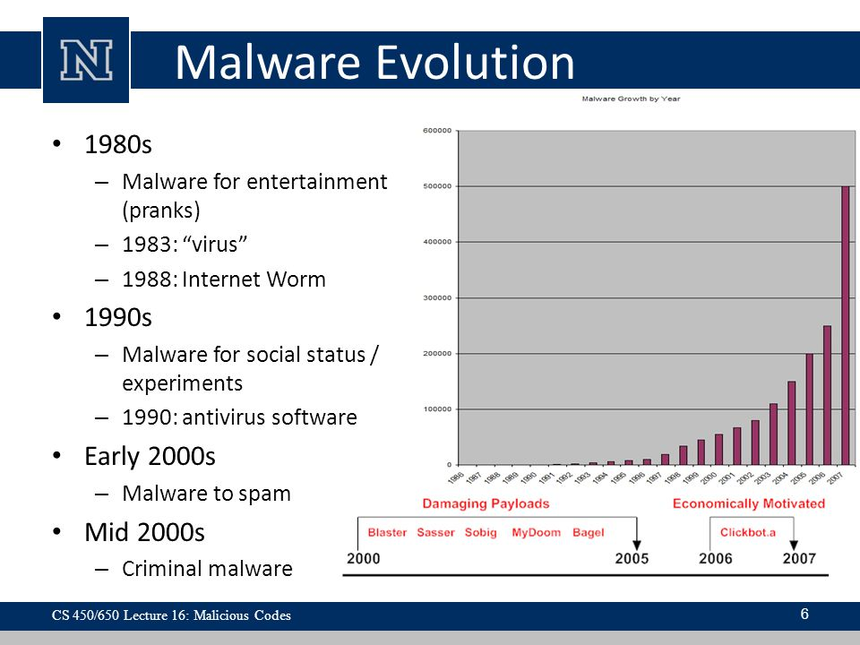 Malware Evolution 1980s 1990s Early 2000s Mid 2000s