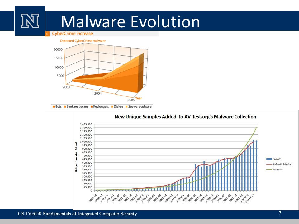 Malware Evolution CS 450/650 Fundamentals of Integrated Computer Security