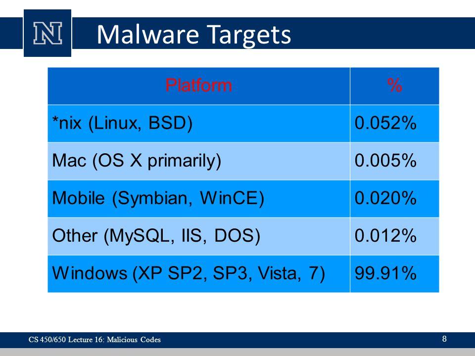 Malware Targets Platform % *nix (Linux, BSD) 0.052%