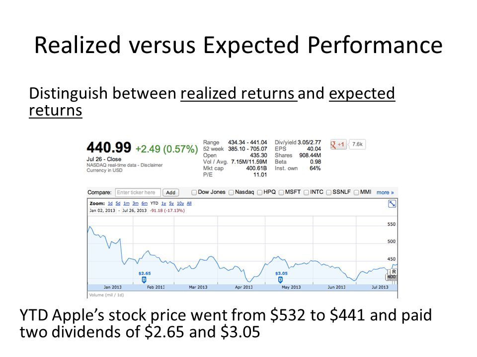 Realized versus Expected Performance
