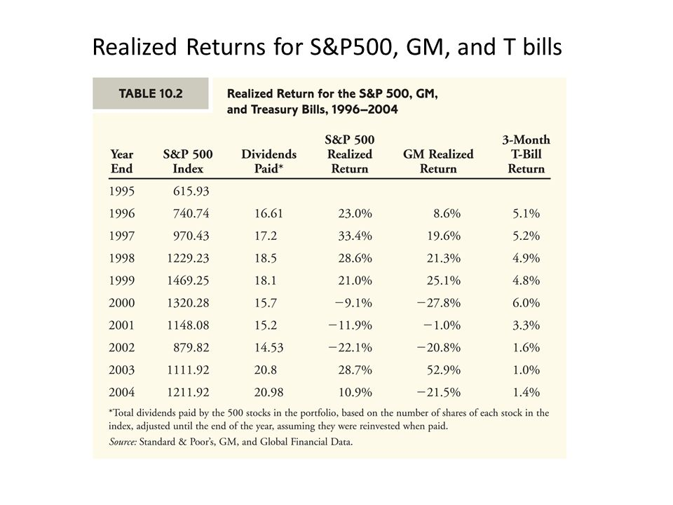 Realized Returns for S&P500, GM, and T bills