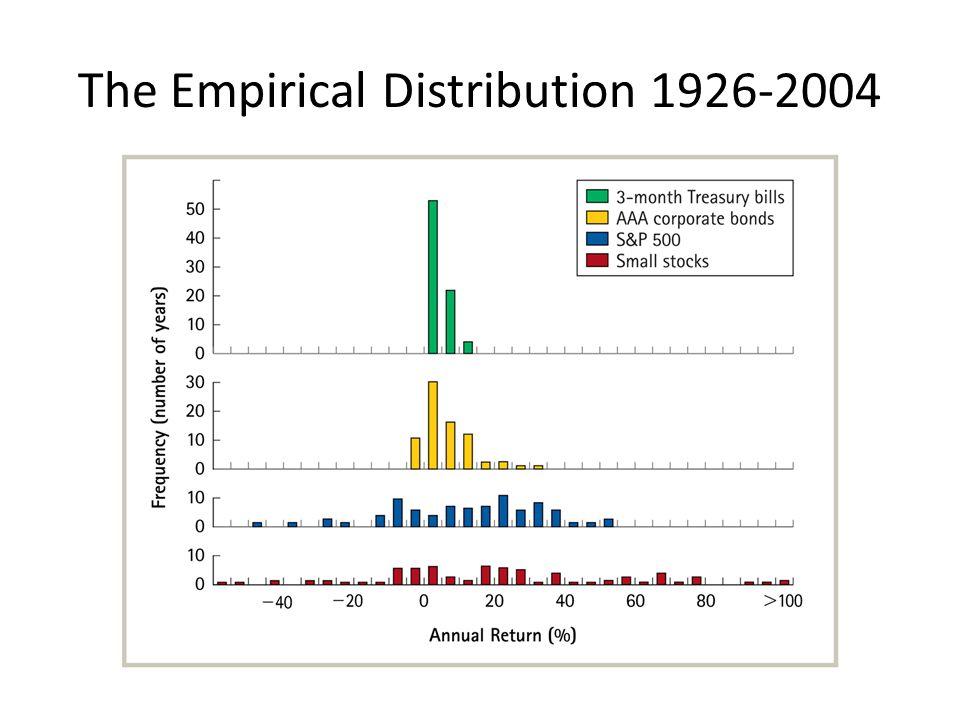 The Empirical Distribution 1926-2004