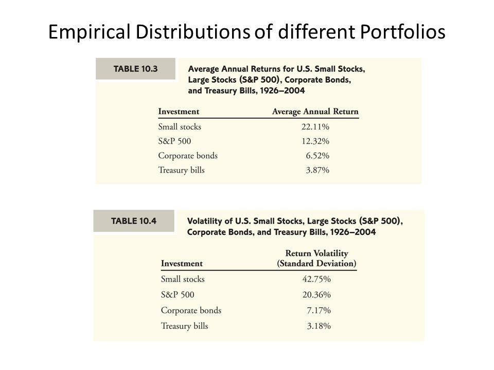 Empirical Distributions of different Portfolios