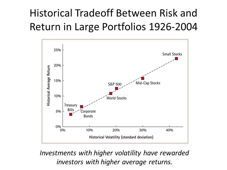 Historical Tradeoff Between Risk and Return in Large Portfolios 1926-2004