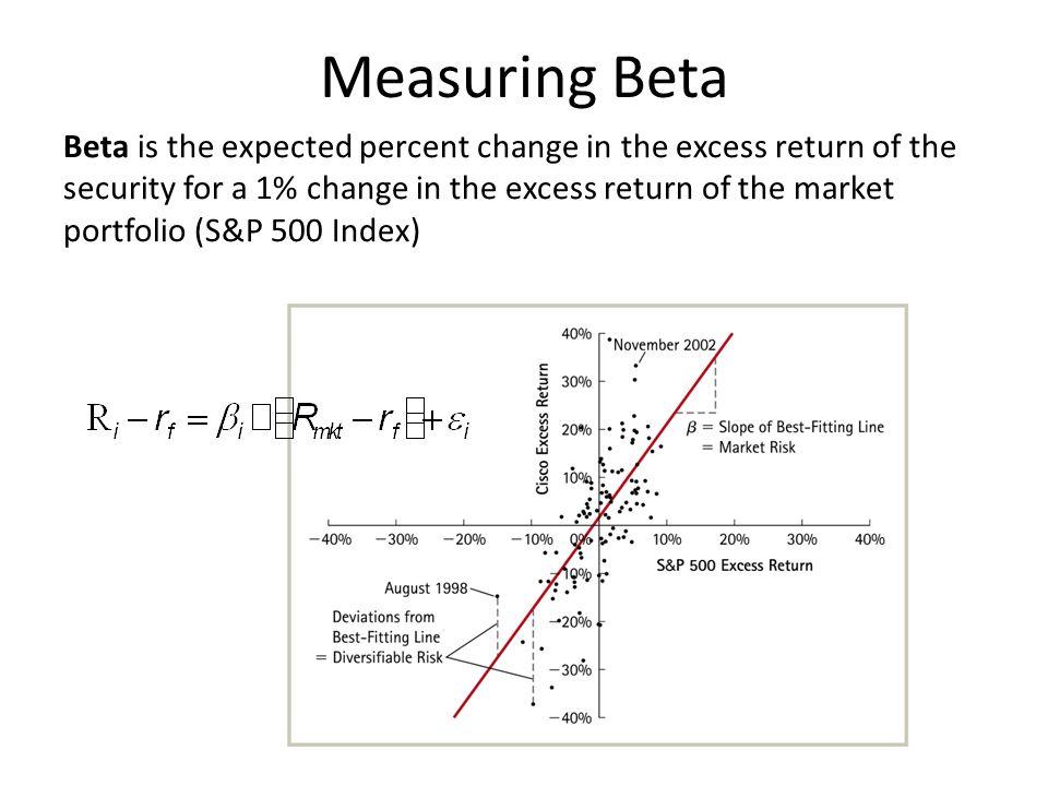 Measuring Beta