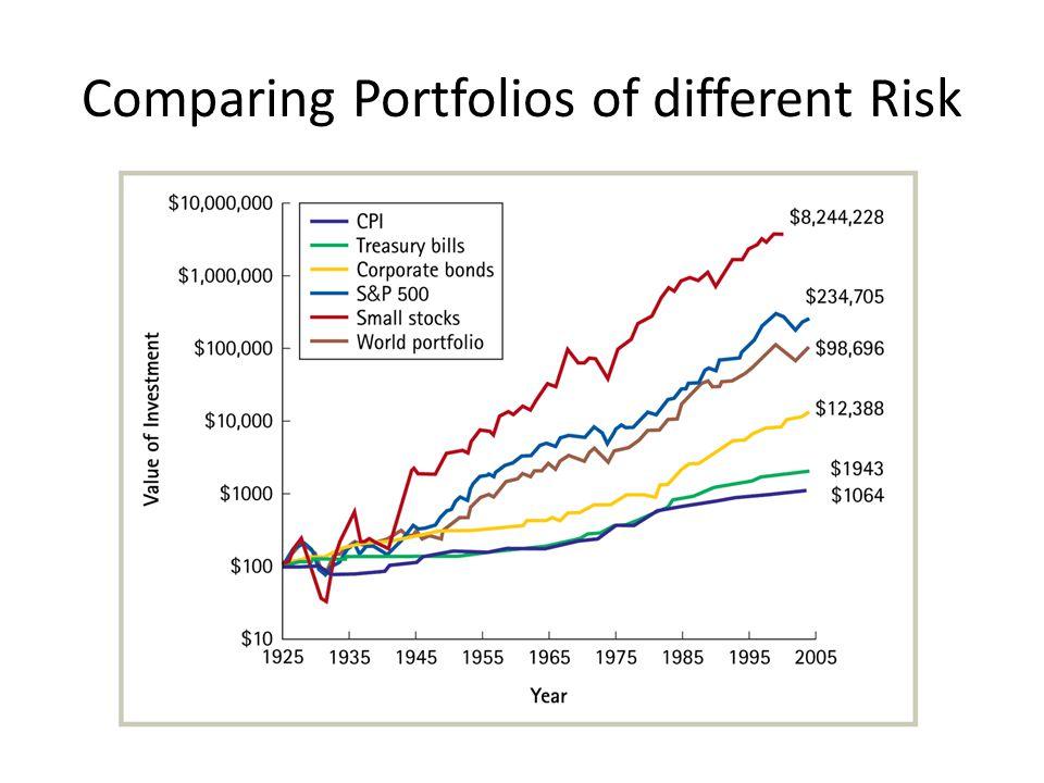 Comparing Portfolios of different Risk