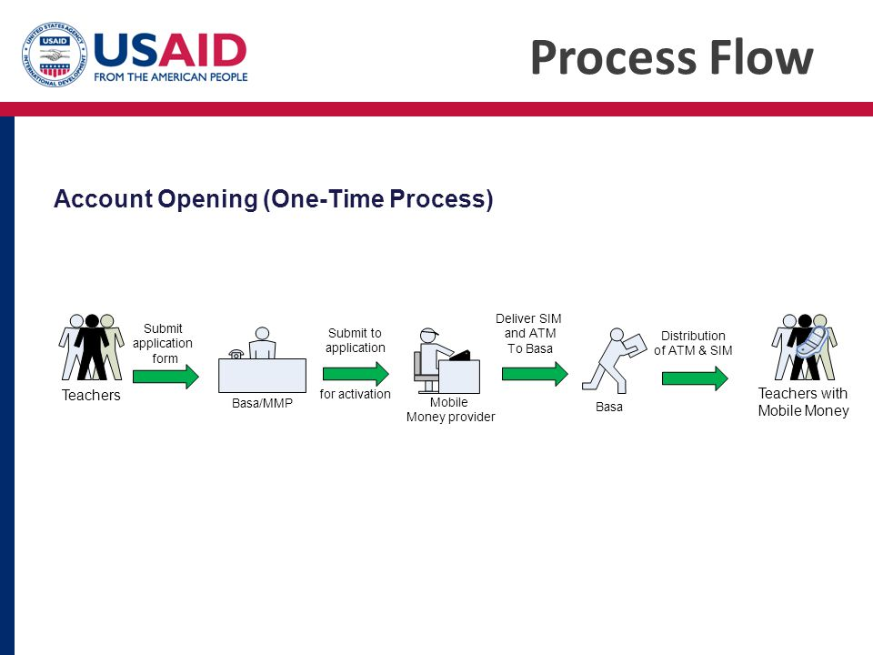 Process Flow Account Opening (One-Time Process) Teachers Teachers with