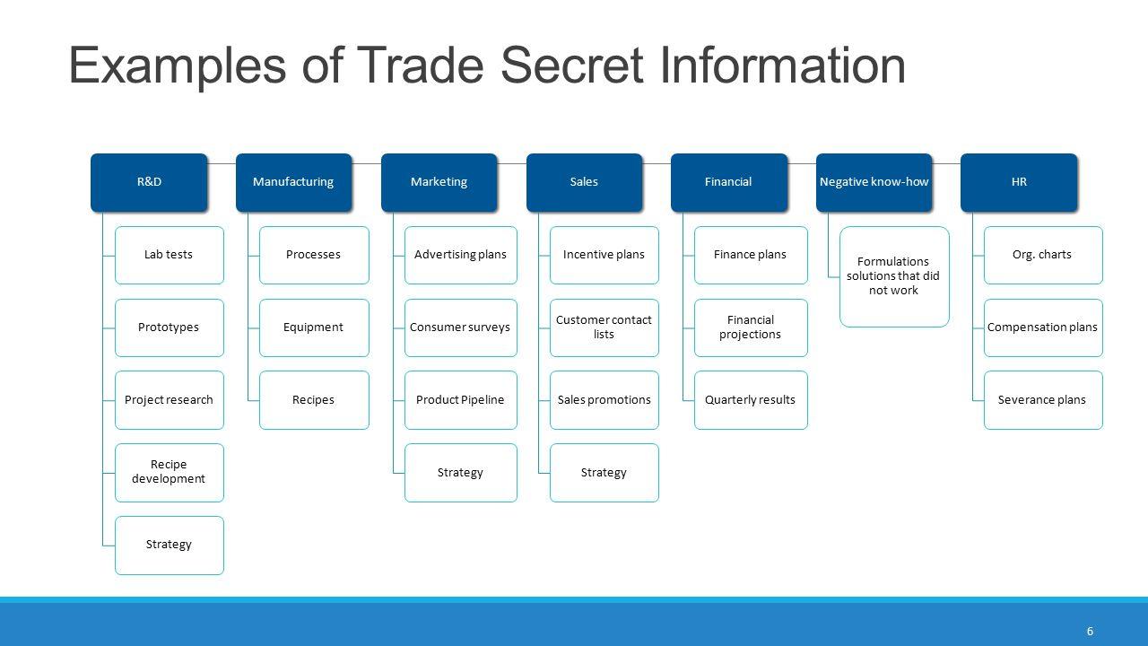 Examples of Trade Secret Information