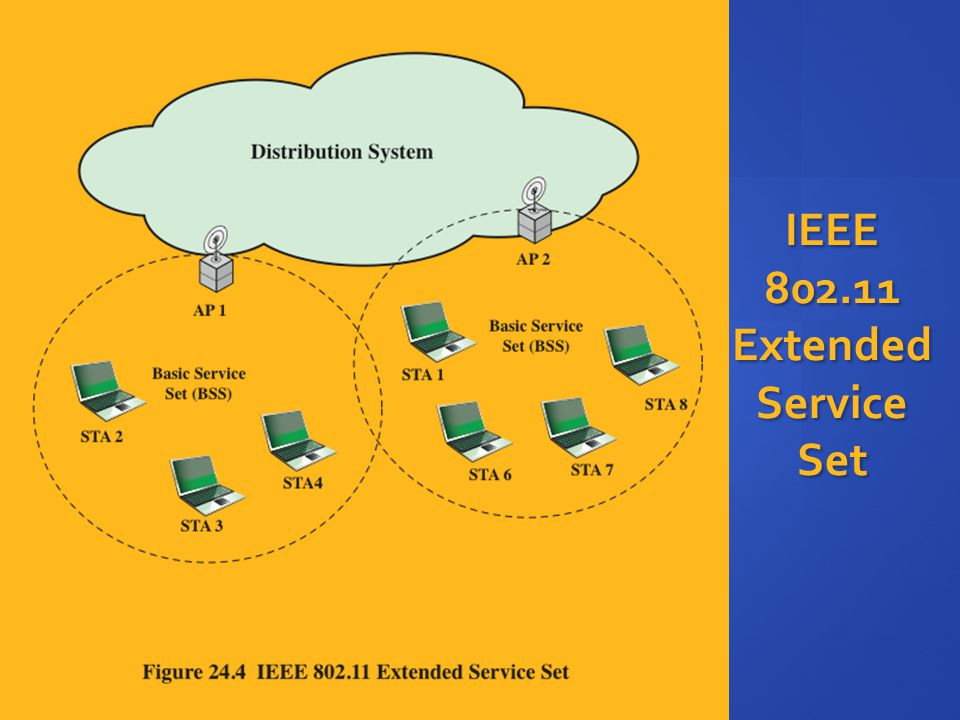 IEEE 802.11 Extended Service Set