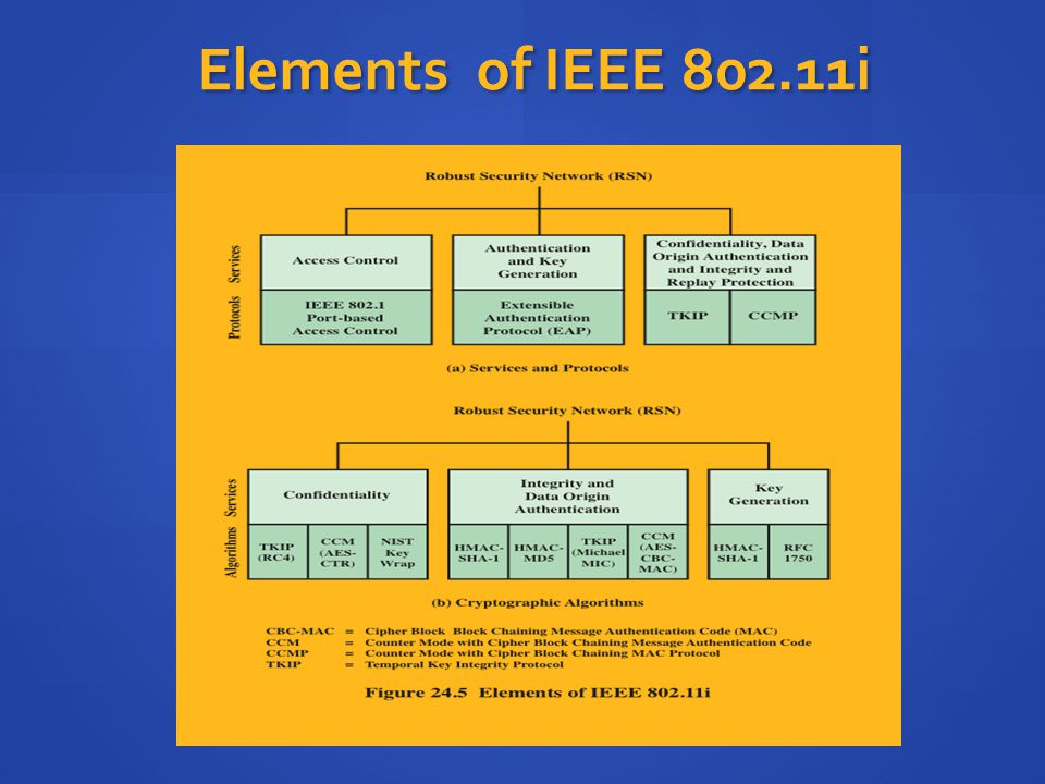 Elements of IEEE 802.11i The 802.11i RSN security specification defines the following services.
