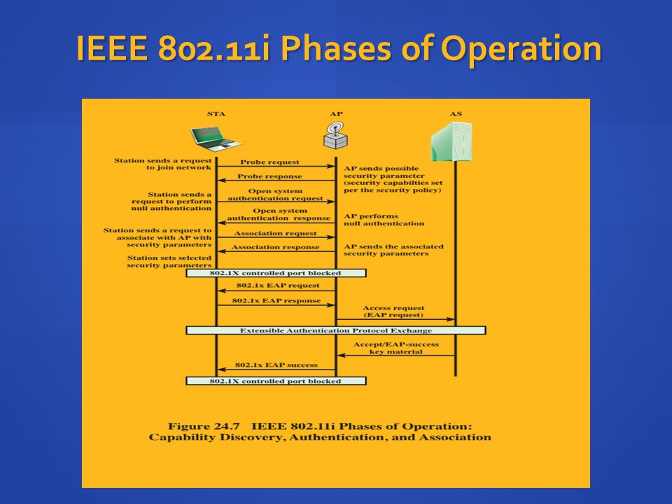 IEEE 802.11i Phases of Operation
