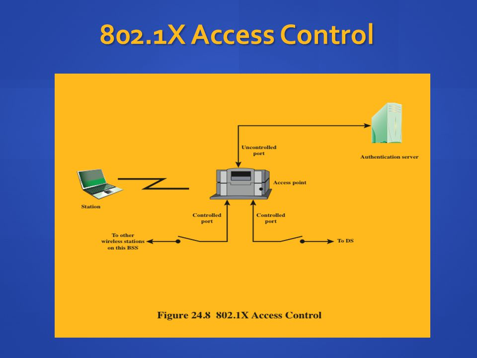802.1X Access Control IEEE 802.11i makes use of another