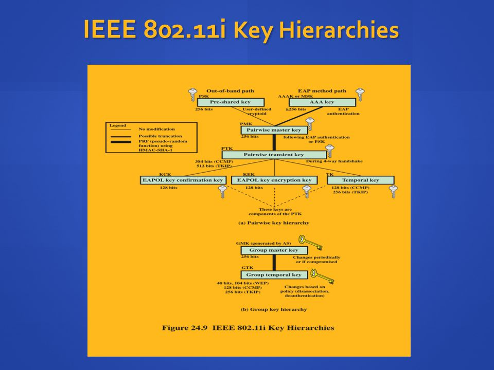 IEEE 802.11i Key Hierarchies During the key management phase, a variety of cryptographic keys are generated.