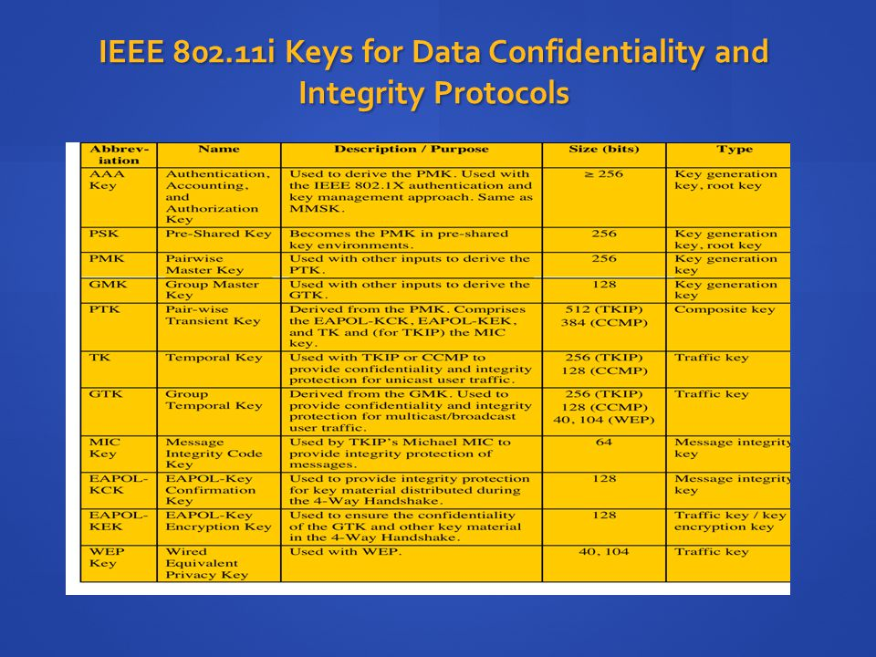 IEEE 802.11i Keys for Data Confidentiality and Integrity Protocols