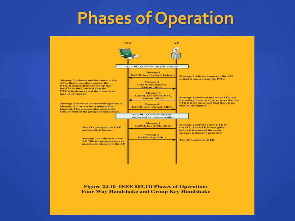 Phases of Operation The upper part of Figure 24.10 shows the MPDU