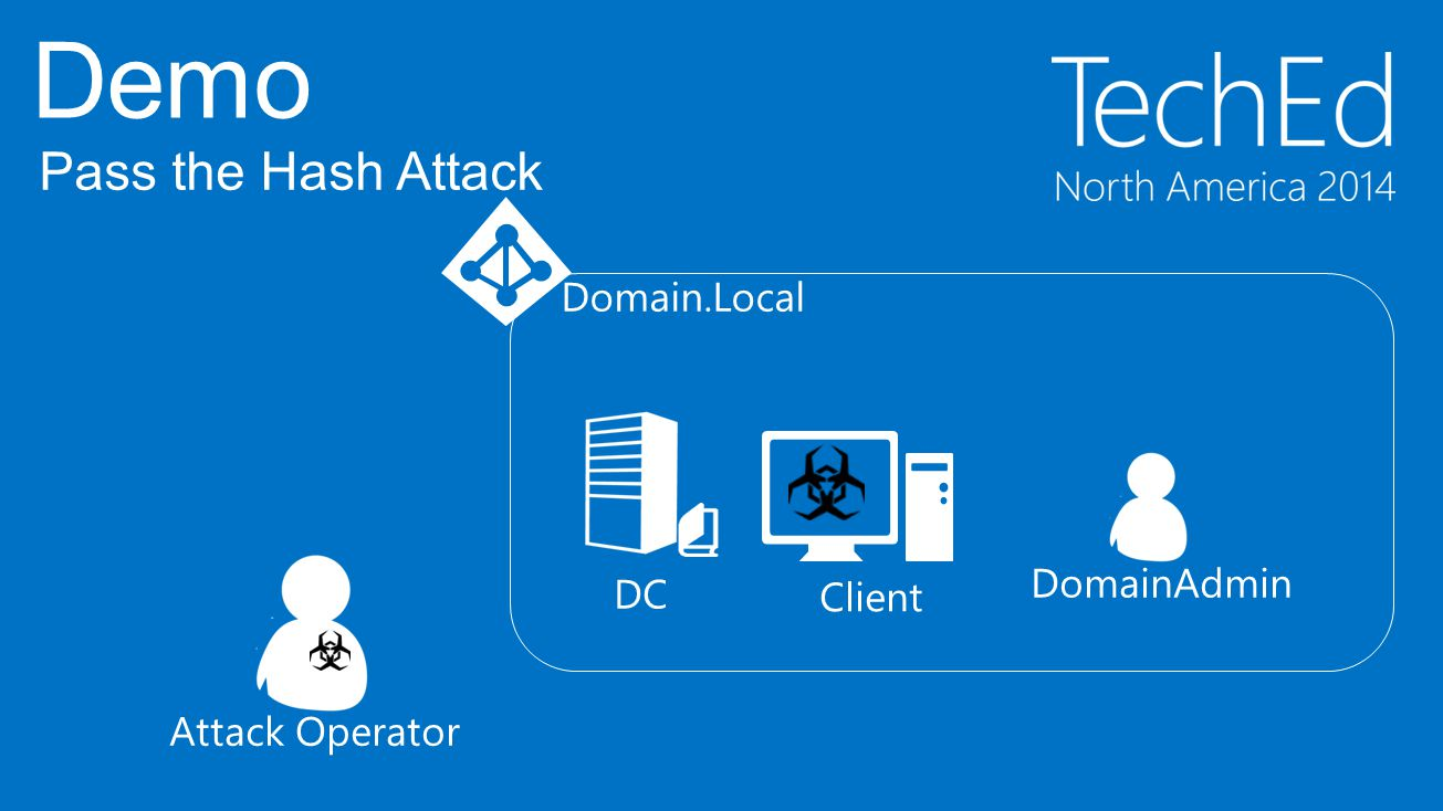 Demo Pass the Hash Attack Domain.Local DomainAdmin DC Client