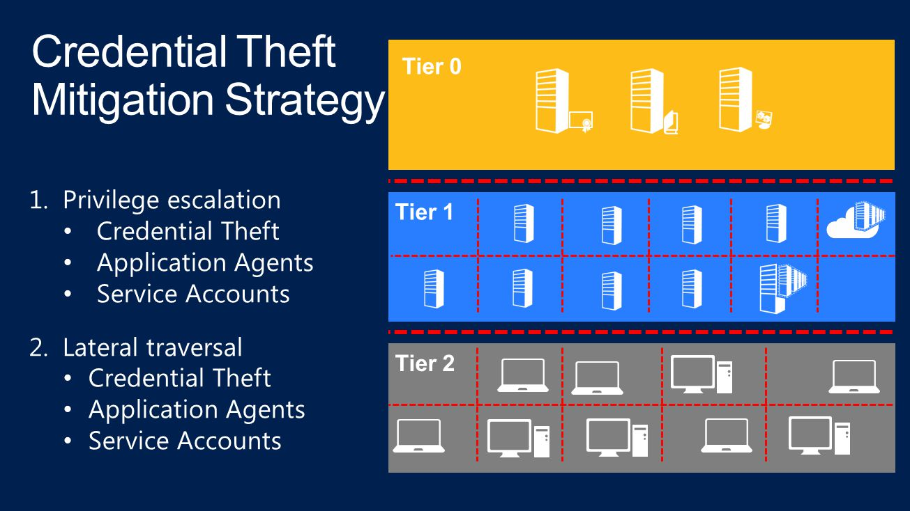 Credential Theft Mitigation Strategy