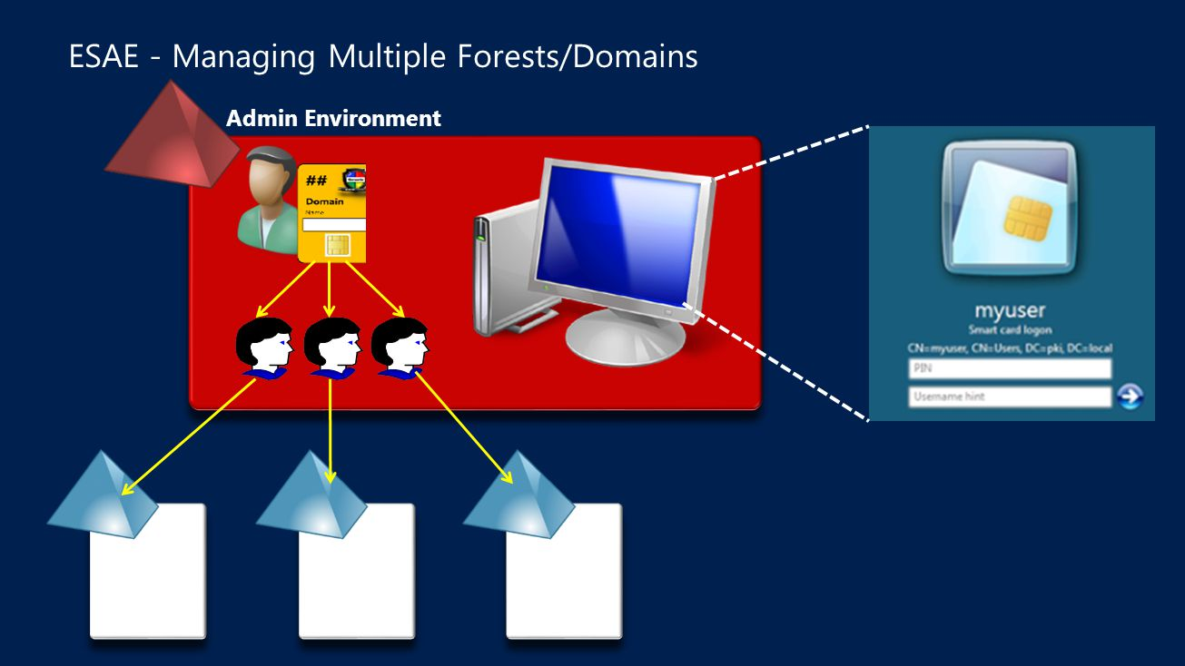 ESAE - Managing Multiple Forests/Domains
