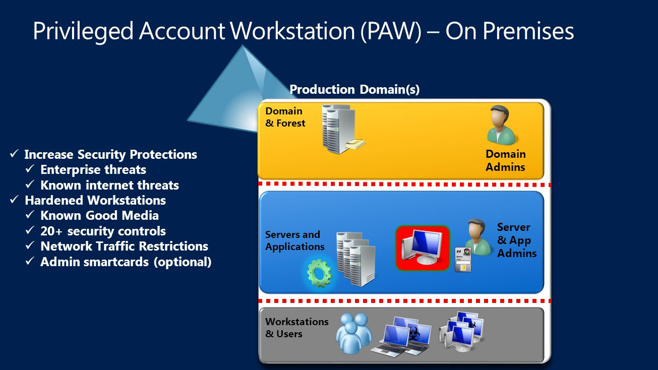 Privileged Account Workstation (PAW) – On Premises