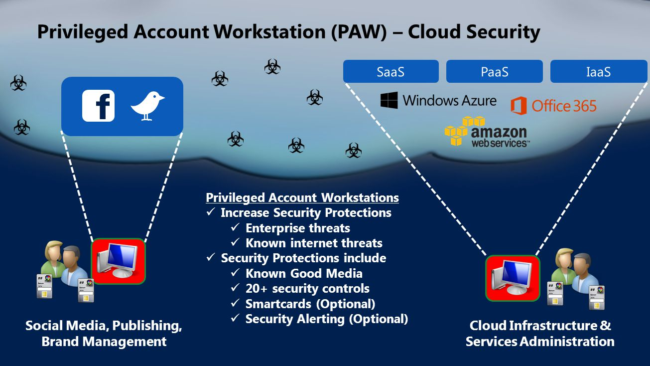 Privileged Account Workstation (PAW) – Cloud Security