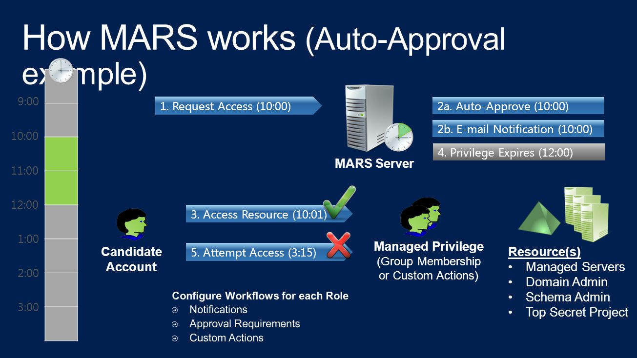 How MARS works (Auto-Approval example)