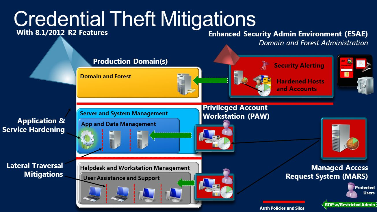 Credential Theft Mitigations