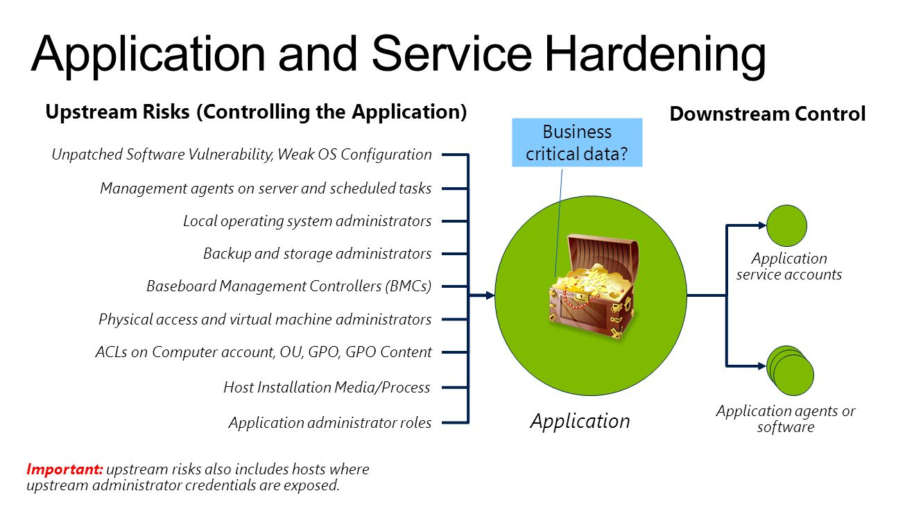 Application and Service Hardening