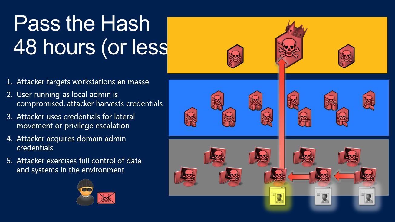 Pass the Hash 48 hours (or less)