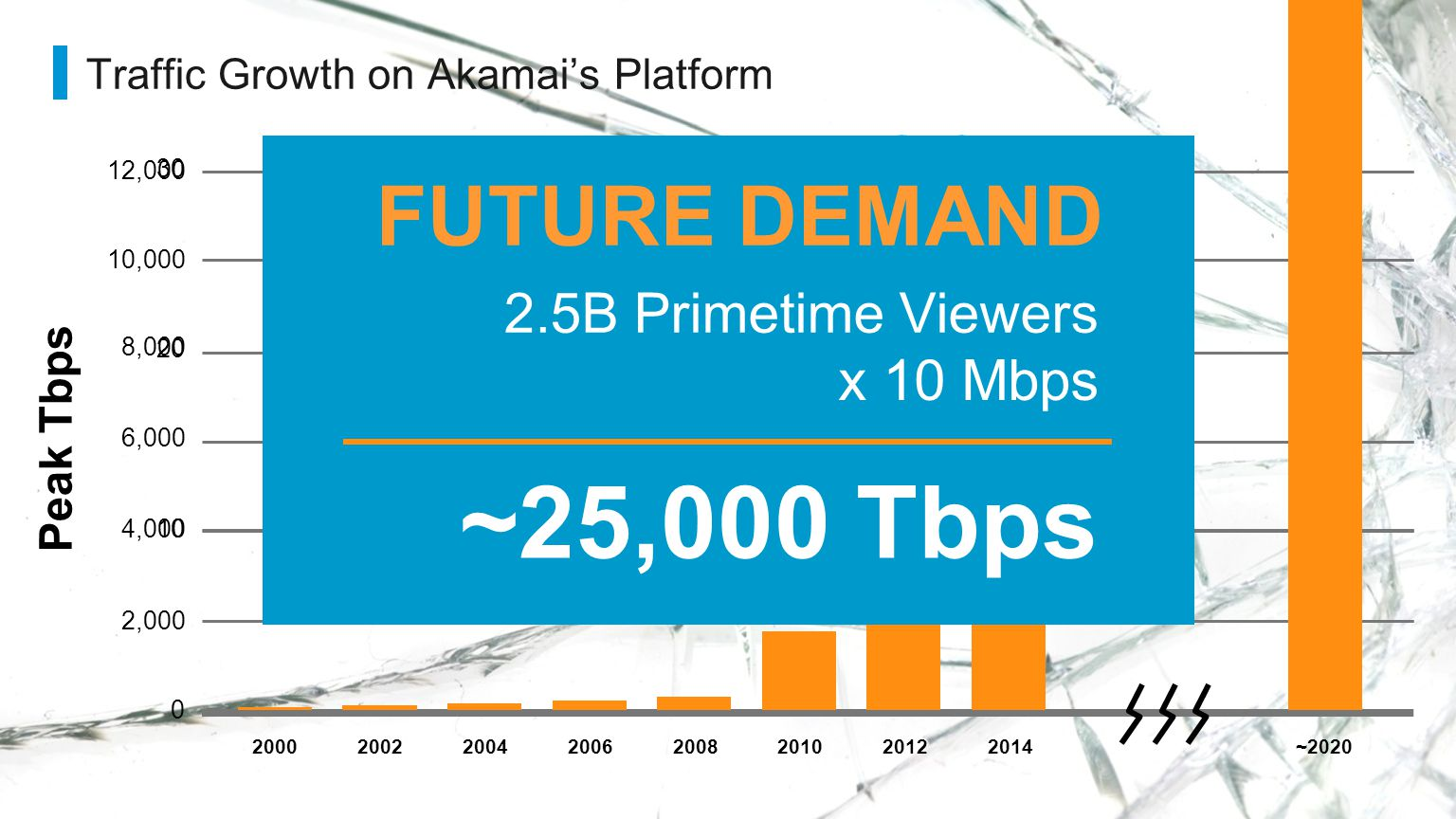 Traffic Growth on Akamai's Platform