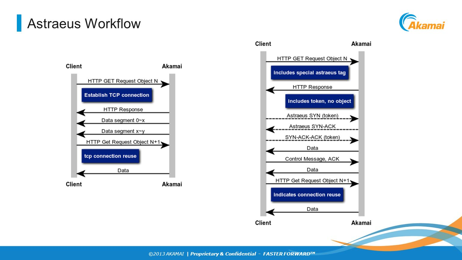 Astraeus Workflow Request flow showing HTTP (on the left) and Astraeus (on the right).
