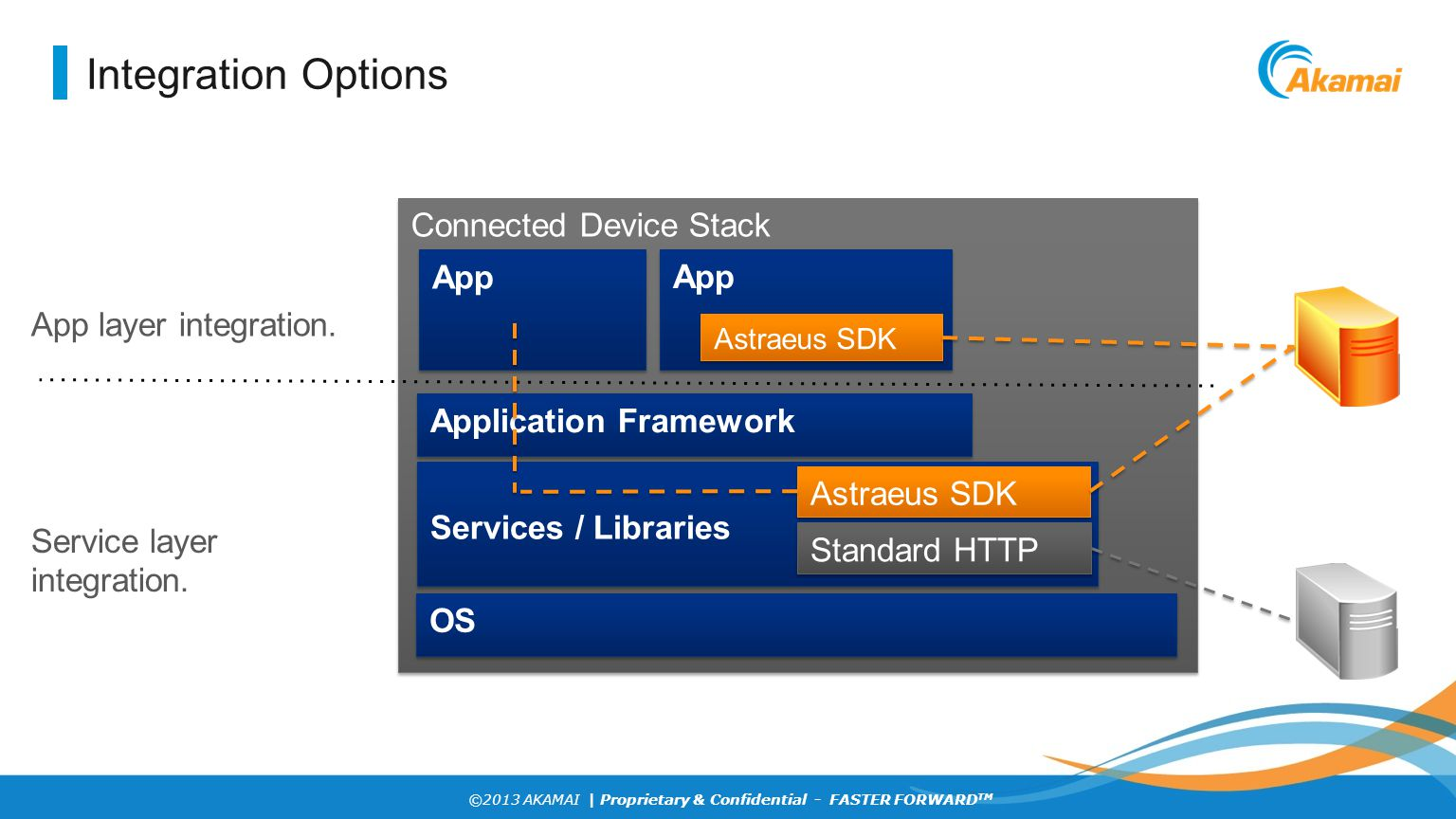 Integration Options Connected Device Stack App App