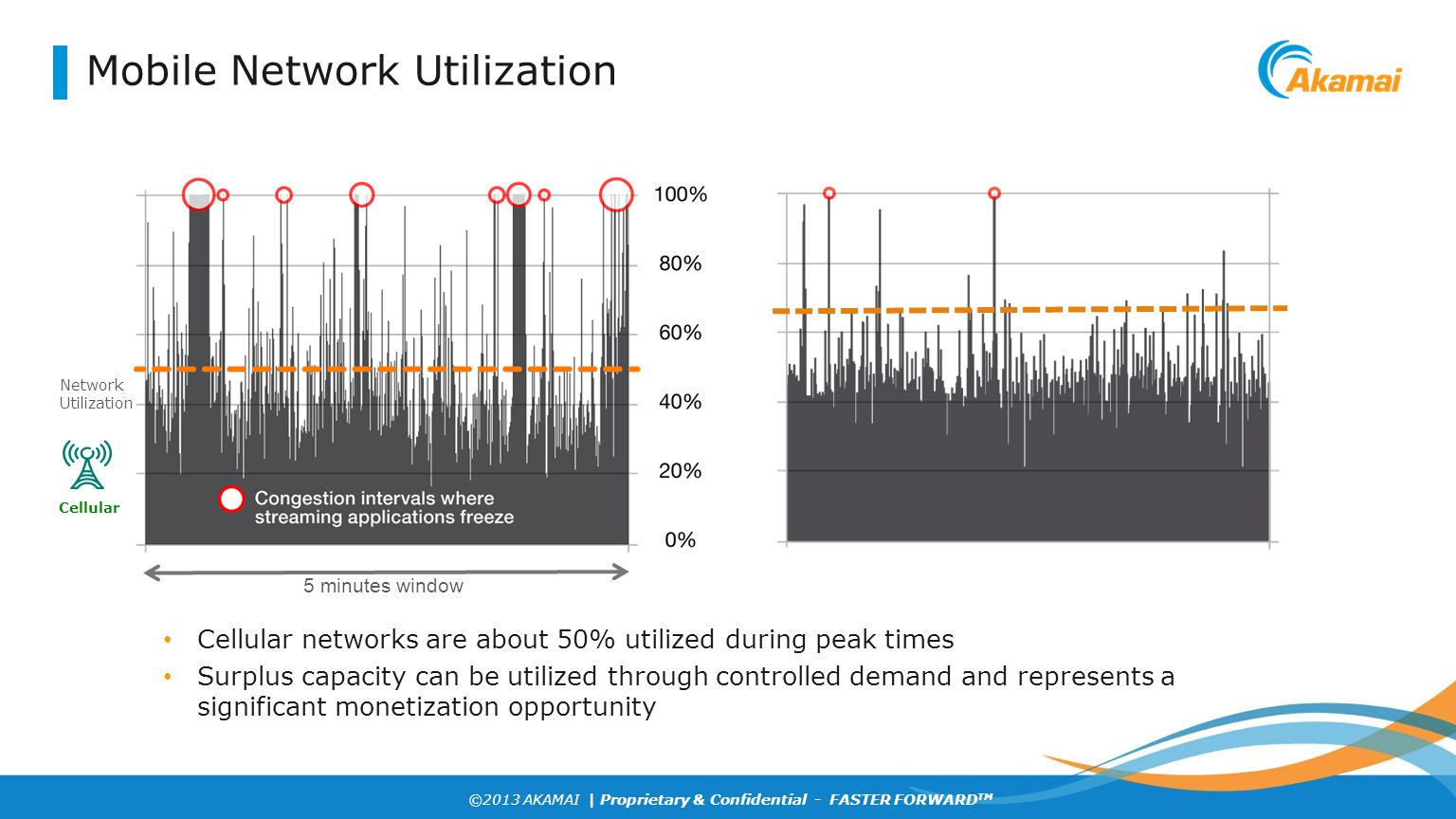 Mobile Network Utilization