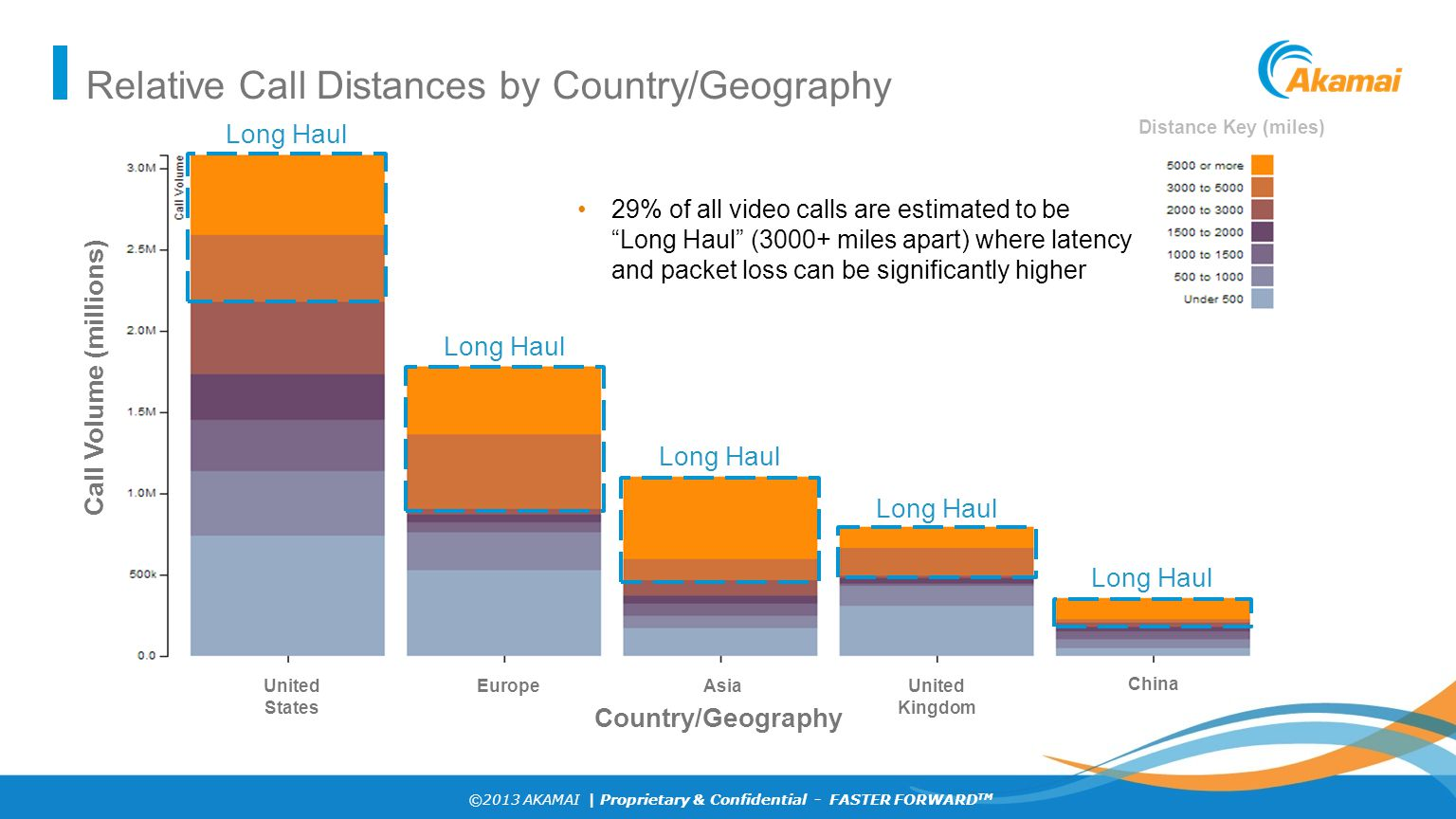 Relative Call Distances by Country/Geography