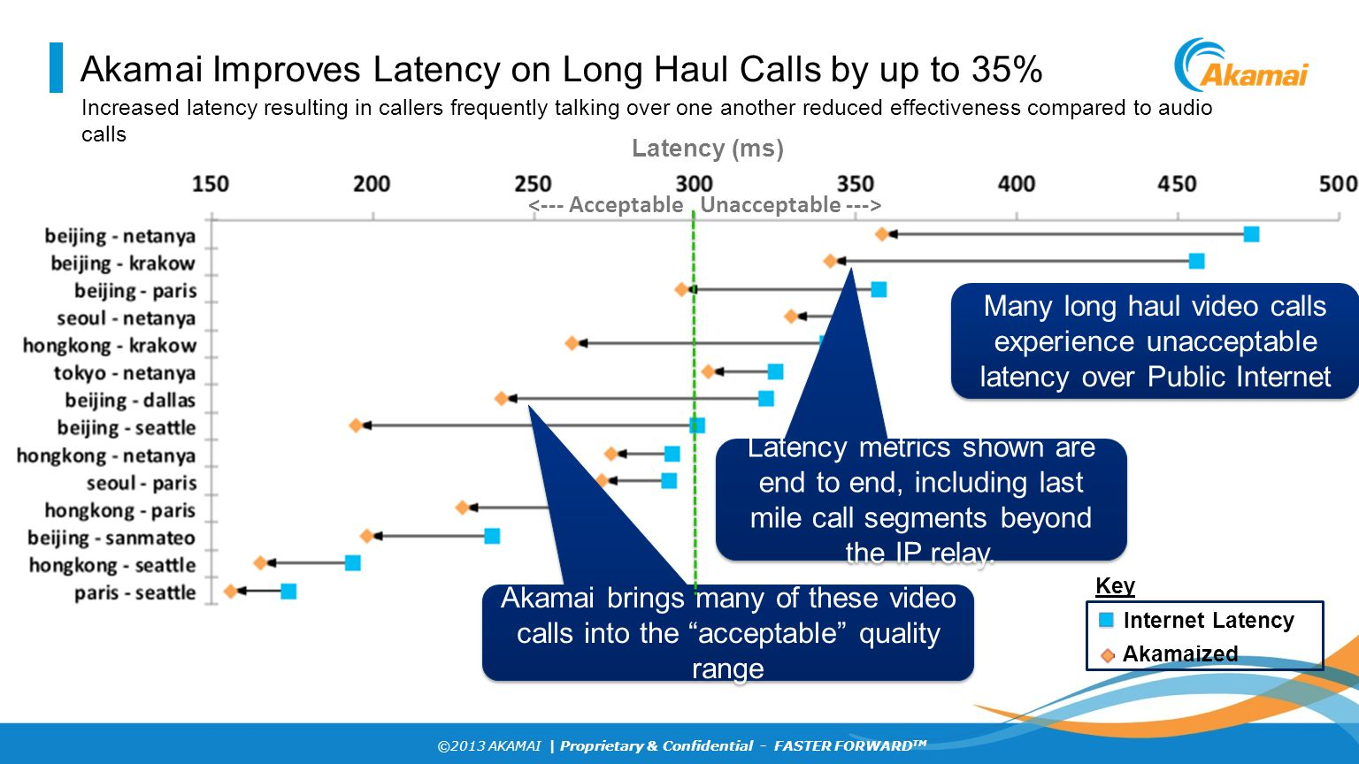 Akamai Improves Latency on Long Haul Calls by up to 35%