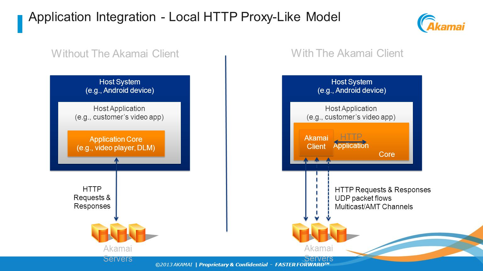 Application Integration - Local HTTP Proxy-Like Model