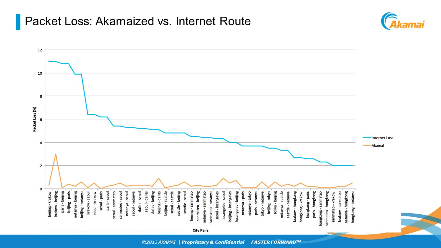 Packet Loss: Akamaized vs. Internet Route