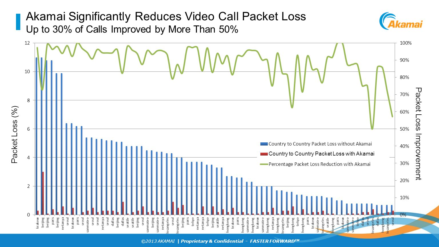 Akamai Significantly Reduces Video Call Packet Loss Up to 30% of Calls Improved by More Than 50%