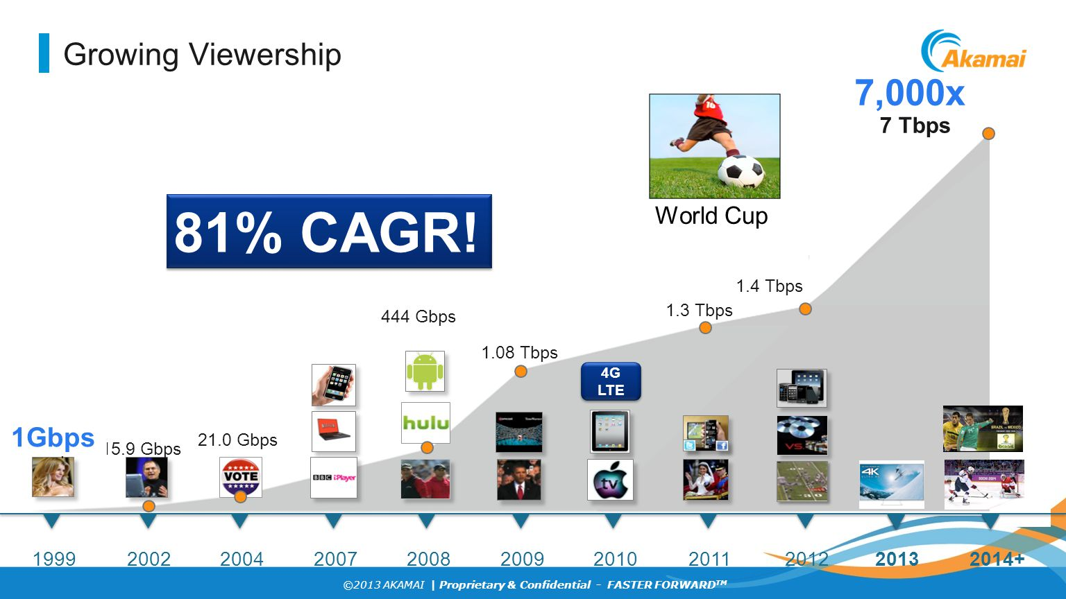 81% CAGR! 7,000x Growing Viewership 1Gbps World Cup 7 Tbps 1999 2002