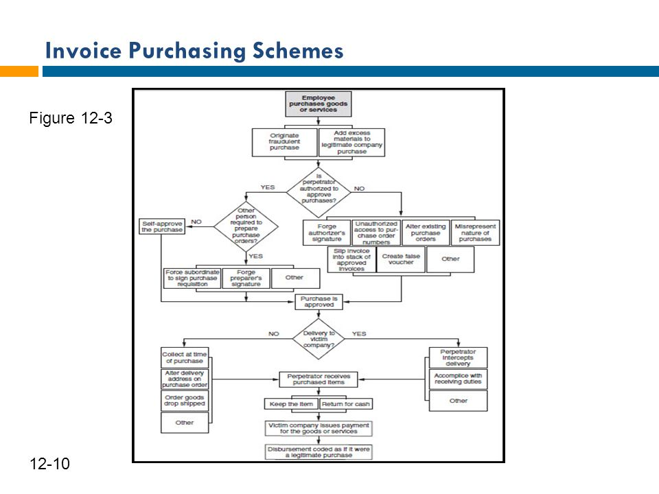 Invoice Purchasing Schemes