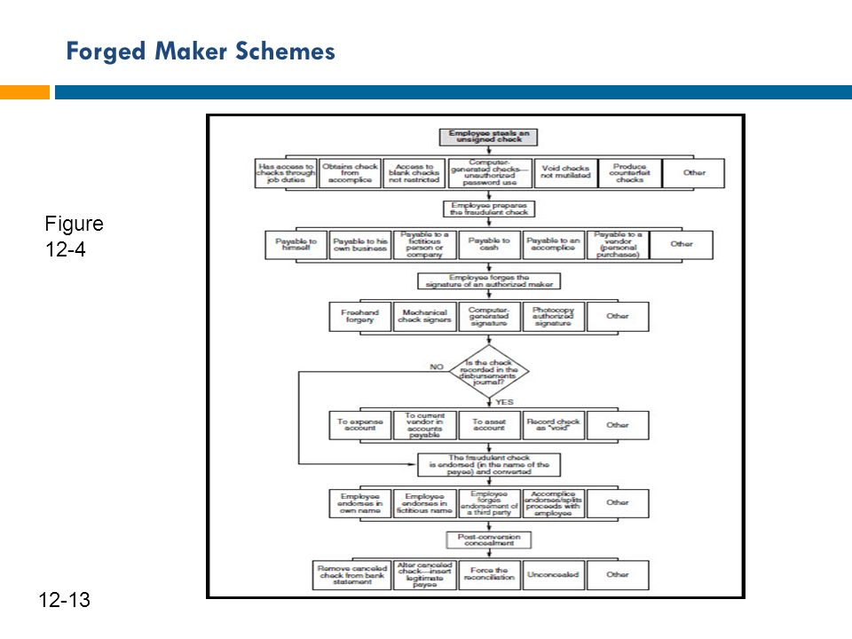 Forged Maker Schemes Figure 12-4 12-13