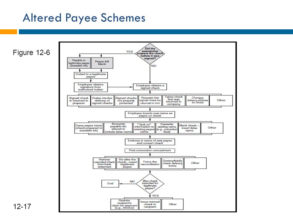 Altered Payee Schemes Figure 12-6 12-17